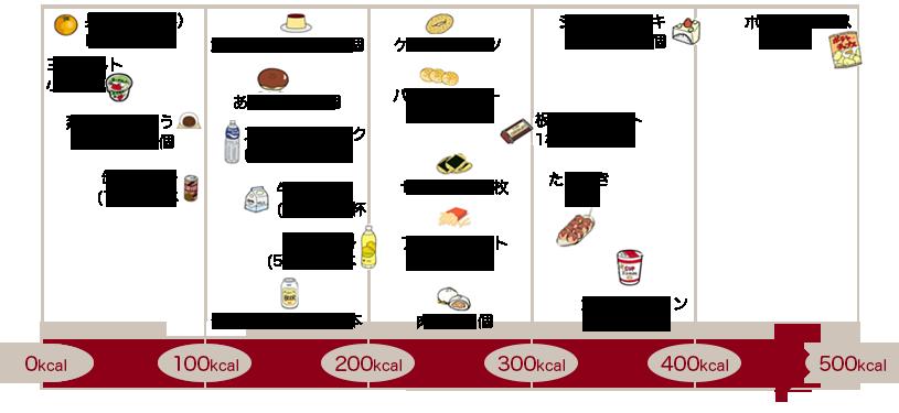 キロカロリー 運動 200